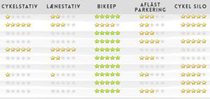 Sammenligning af forskellige cykel parkeringer